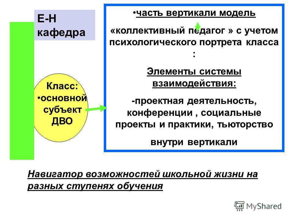 Класс: основной субъект ДВО часть вертикали модель «коллективный педагог » с учетом психологического портрета класса : Элементы системы взаимодействия: -проектная деятельность, конференции, социальные проекты и практики, тьюторство внутри вертикали Н