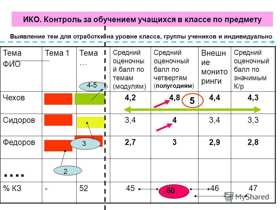 ИКО. Контроль за обучением учащихся в классе по предмету Тема ФИО Тема 1Тема … Средний оценочны й балл по темам (модулям) Средний оценочный балл по четвертям (полугодиям) Внешн ие монито ринги Средний оценочный балл по значимым К/р Чехов4,24,84,44,3