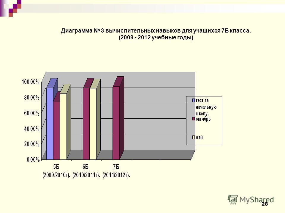 28 Диаграмма 3 вычислительных навыков для учащихся 7Б класса. (2009 - 2012 учебные годы)