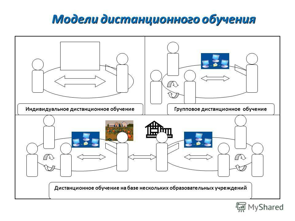 Индивидуальное дистанционное обучение Дистанционное обучение на базе нескольких образовательных учреждений Групповое дистанционное обучение Модели дистанционного обучения