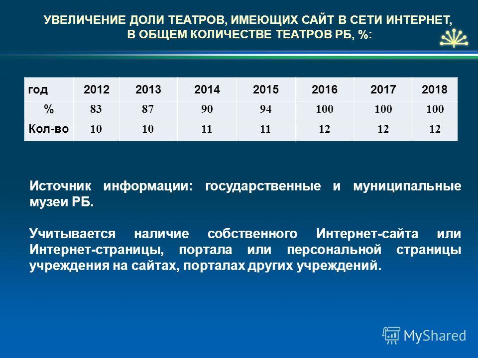 УВЕЛИЧЕНИЕ ДОЛИ ТЕАТРОВ, ИМЕЮЩИХ САЙТ В СЕТИ ИНТЕРНЕТ, В ОБЩЕМ КОЛИЧЕСТВЕ ТЕАТРОВ РБ, %: год2012201320142015201620172018 % 83879094100 Кол-во 10 11 12 Источник информации: государственные и муниципальные музеи РБ. Учитывается наличие собственного Инт
