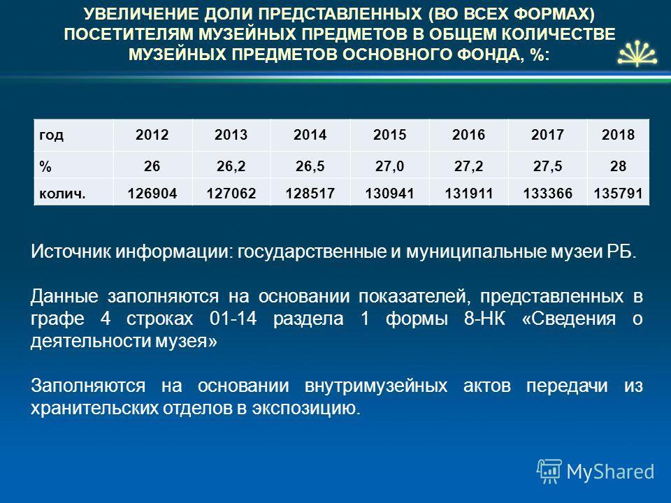 УВЕЛИЧЕНИЕ ДОЛИ ПРЕДСТАВЛЕННЫХ (ВО ВСЕХ ФОРМАХ) ПОСЕТИТЕЛЯМ МУЗЕЙНЫХ ПРЕДМЕТОВ В ОБЩЕМ КОЛИЧЕСТВЕ МУЗЕЙНЫХ ПРЕДМЕТОВ ОСНОВНОГО ФОНДА, %: год2012201320142015201620172018 %2626,226,527,027,227,528 колич.126904127062128517130941131911133366135791 Источн