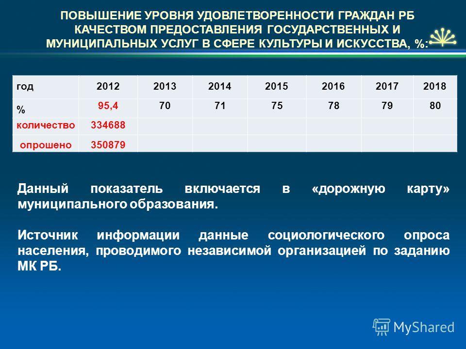 ПОВЫШЕНИЕ УРОВНЯ УДОВЛЕТВОРЕННОСТИ ГРАЖДАН РБ КАЧЕСТВОМ ПРЕДОСТАВЛЕНИЯ ГОСУДАРСТВЕННЫХ И МУНИЦИПАЛЬНЫХ УСЛУГ В СФЕРЕ КУЛЬТУРЫ И ИСКУССТВА, %: год2012201320142015201620172018 % 95,4707175787980 количество334688 опрошено350879 Данный показатель включае