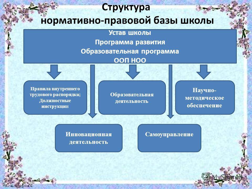 Должностные Инструкции Работников Школы По Новому Закону Об Образовании
