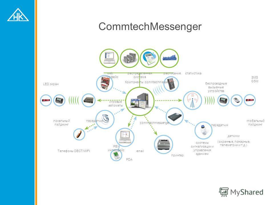 CommtechMessenger датчики (охранные, пожарные, телеметрии и т.д.) принтер SMS GSM глобальный пэйджинг Телефоны DECT/WiFI PDA статистика PBX интерфейс беспроводные вызывные устройства commtechmessenger системы сигнализации и управления зданием передат