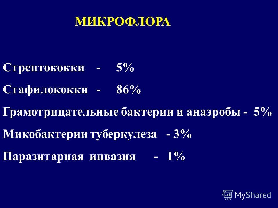Стрептококки - 5% Стафилококки - 86% Грамотрицательные бактерии и анаэробы - 5% Микобактерии туберкулеза - 3% Паразитарная инвазия - 1% МИКРОФЛОРА