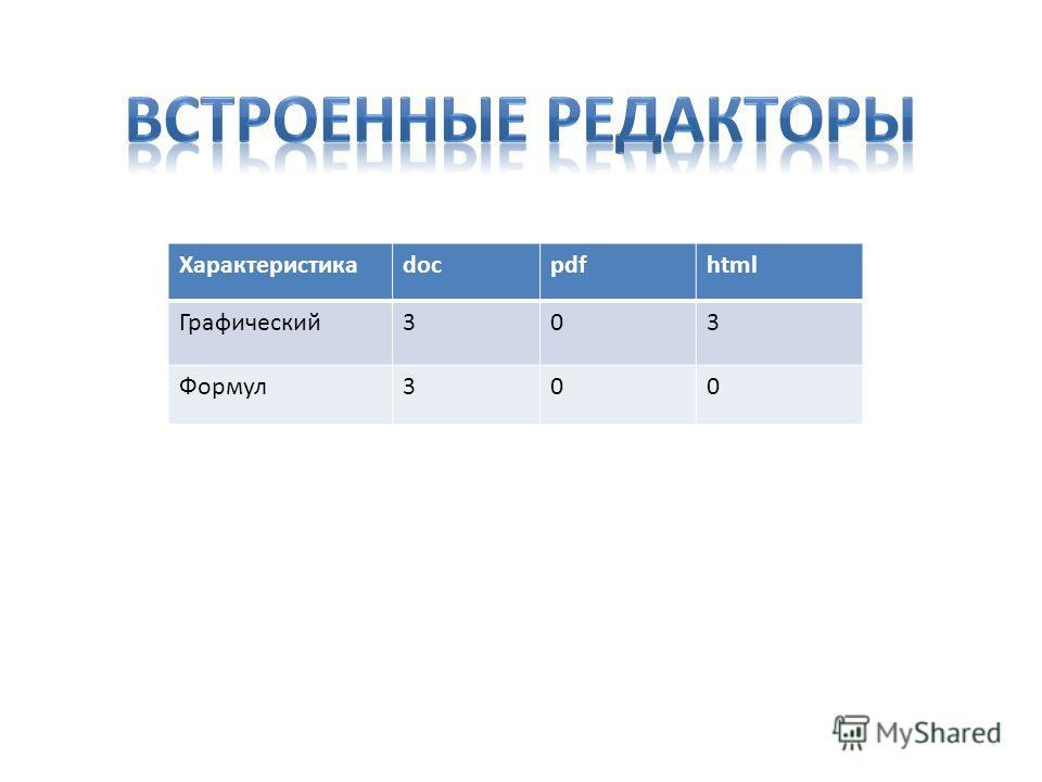 Характеристикаdocpdfhtml Графический303 Формул300