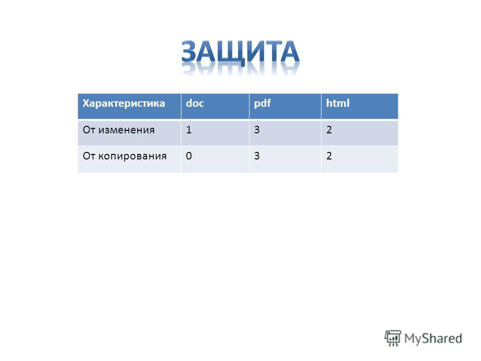 Характеристикаdocpdfhtml От изменения132 От копирования032