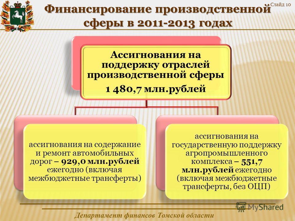 Департамент финансов Томской области Финансирование производственной сферы в 2011-2013 годах Ассигнования на поддержку отраслей производственной сферы 1 480,7 млн.рублей ассигнования на содержание и ремонт автомобильных дорог – 929,0 млн.рублей ежего