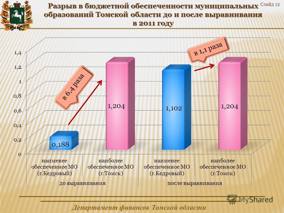 Департамент финансов Томской области Разрыв в бюджетной обеспеченности муниципальных образований Томской области до и после выравнивания в 2011 году Слайд 12