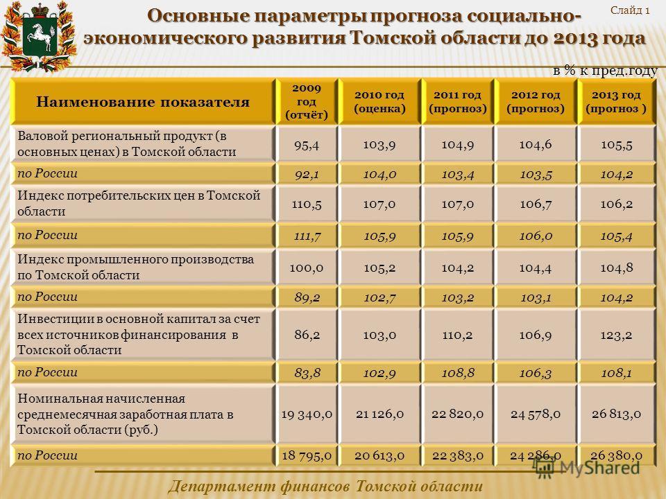 Департамент финансов Томской области Наименование показателя 2009 год (отчёт) 2010 год (оценка) 2011 год (прогноз) 2012 год (прогноз) 2013 год (прогноз ) Валовой региональный продукт (в основных ценах) в Томской области 95,4103,9104,9104,6105,5 по Ро