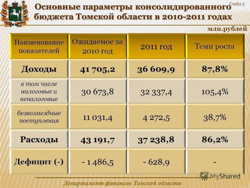 Департамент финансов Томской области Наименование показателей Ожидаемое за 2010 год 2011 год Темп роста Доходы41 705,236 609,987,8% в том числе налоговые и неналоговые 30 673,832 337,4105,4% безвозмездные поступления 11 031,44 272,538,7% Расходы43 19