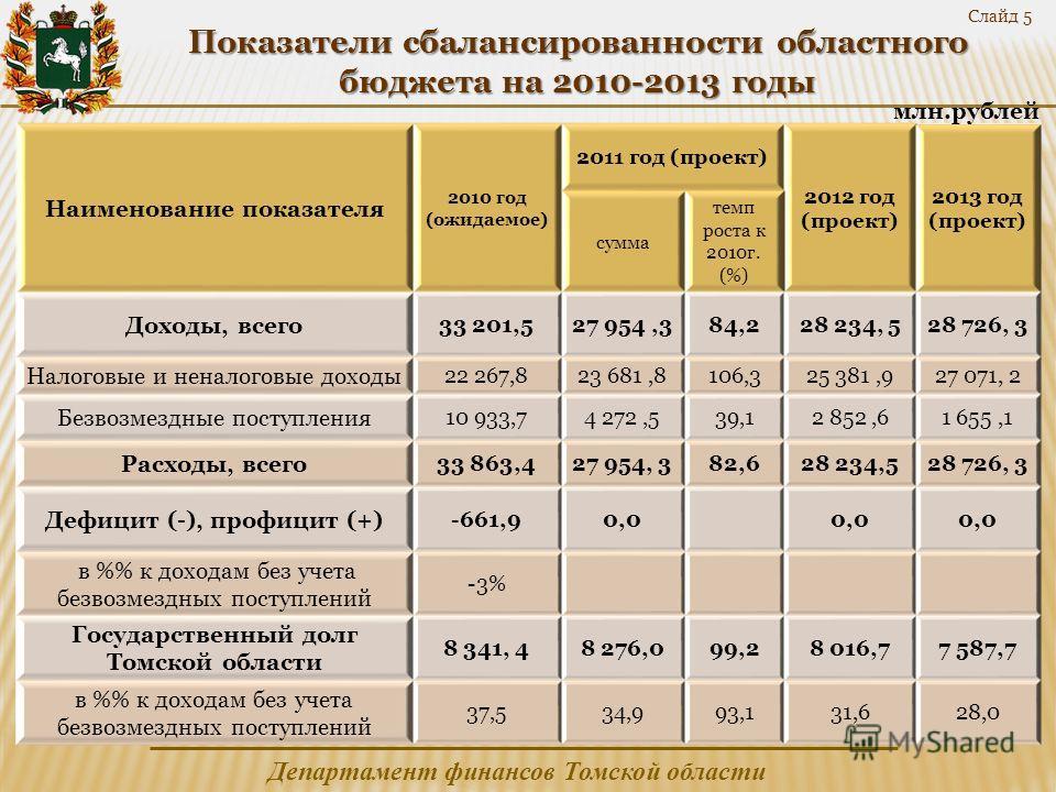 Департамент финансов Томской области Наименование показателя 2010 год (ожидаемое) 2011 год (проект) 2012 год (проект) 2013 год (проект) сумма темп роста к 2010г. (%) Доходы, всего 33 201,527 954,384,228 234, 528 726, 3 Налоговые и неналоговые доходы