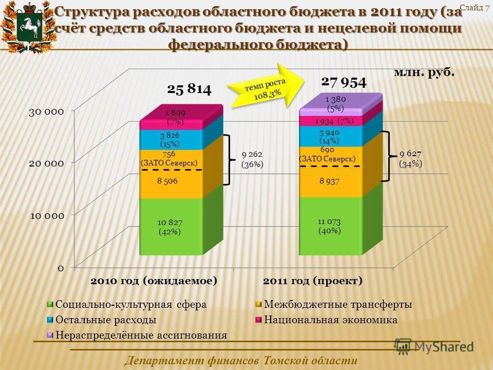 Департамент финансов Томской области Структура расходов областного бюджета в 2011 году (за счёт средств областного бюджета и нецелевой помощи федерального бюджета) Слайд 7