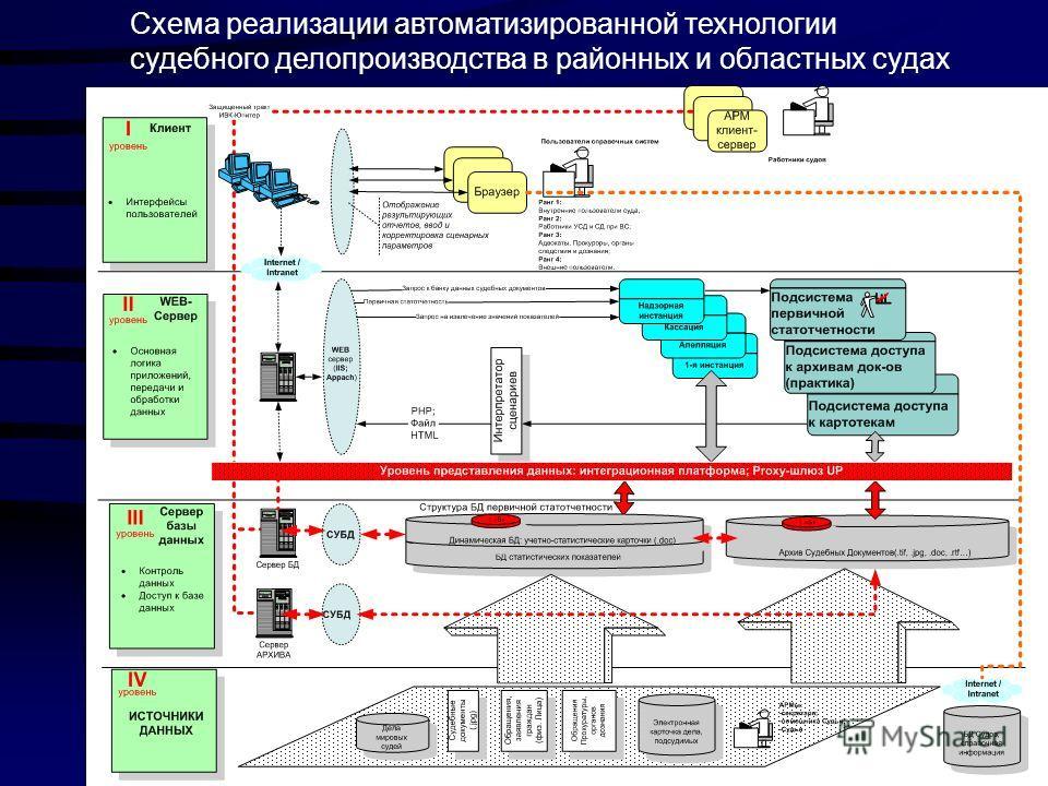 Схема реализации автоматизированной технологии судебного делопроизводства в районных и областных судах