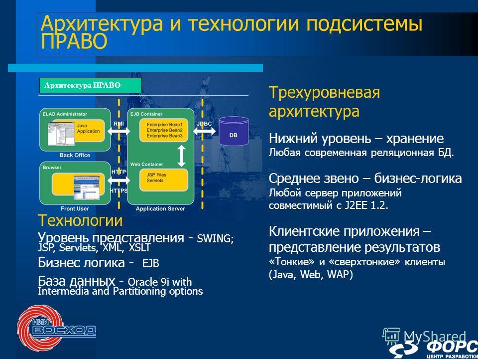 Архитектура и технологии подсистемы ПРАВО Трехуровневая архитектура Нижний уровень – хранение Любая современная реляционная БД. Среднее звено – бизнес-логика Любой сервер приложений совместимый с J2EE 1.2. Клиентские приложения – представление резуль