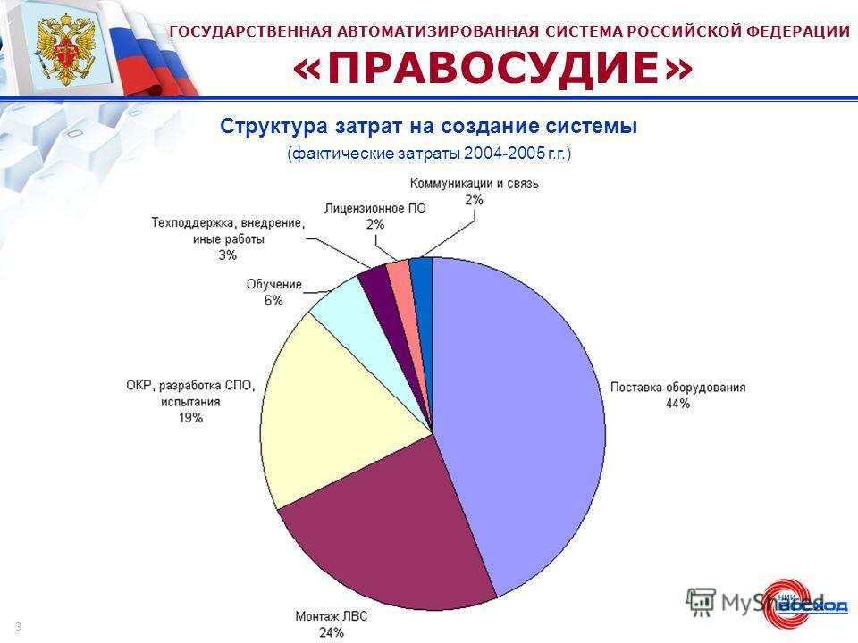 ГОСУДАРСТВЕННАЯ АВТОМАТИЗИРОВАННАЯ СИСТЕМА РОССИЙСКОЙ ФЕДЕРАЦИИ «ПРАВОСУДИЕ» Структура затрат на создание системы (фактические затраты 2004-2005 г.г.) 3