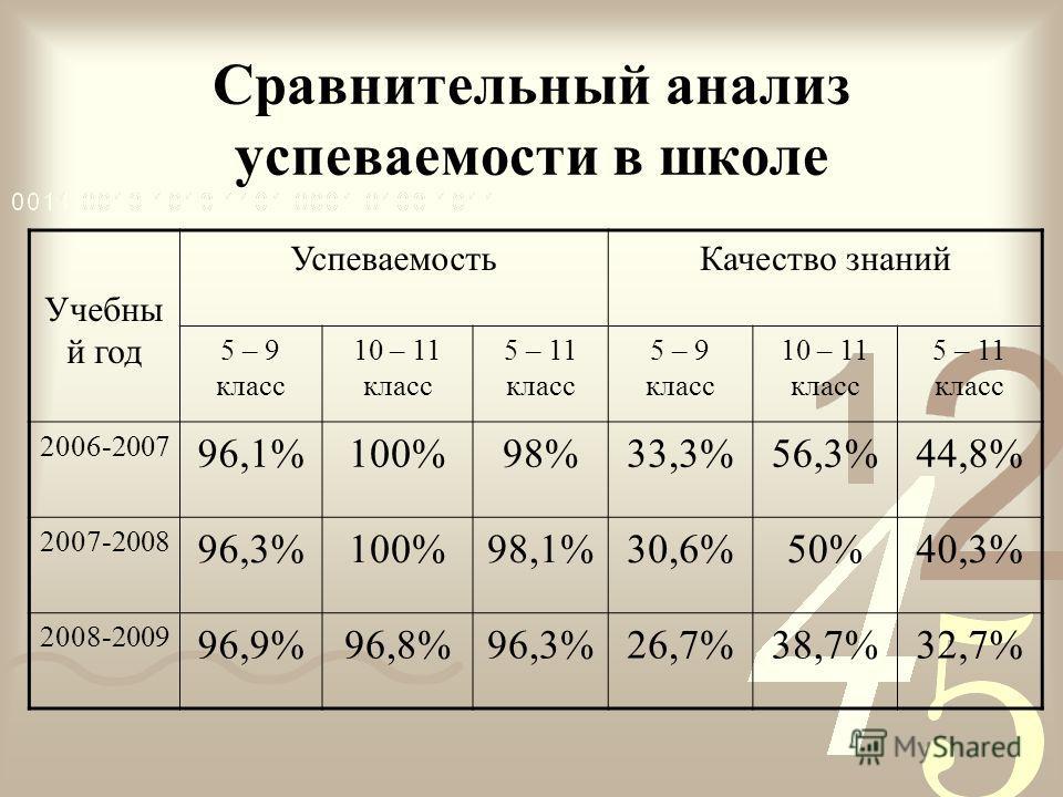 Сравнительный анализ успеваемости в школе Учебны й год УспеваемостьКачество знаний 5 – 9 класс 10 – 11 класс 5 – 11 класс 5 – 9 класс 10 – 11 класс 5 – 11 класс 2006-2007 96,1%100%98%33,3%56,3%44,8% 2007-2008 96,3%100%98,1%30,6%50%40,3% 2008-2009 96,