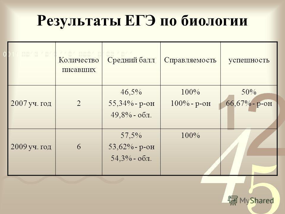 Результаты ЕГЭ по биологии Количество писавших Средний баллСправляемостьуспешность 2007 уч. год2 46,5% 55,34% - р-он 49,8% - обл. 100% 100% - р-он 50% 66,67% - р-он 2009 уч. год6 57,5% 53,62% - р-он 54,3% - обл. 100%