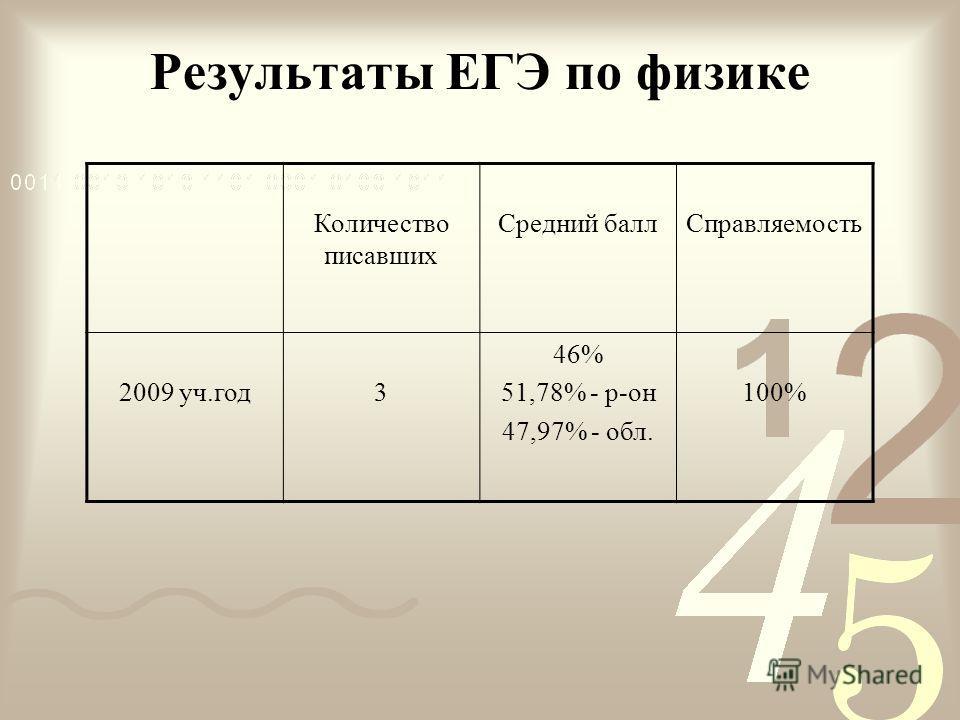 Результаты ЕГЭ по физике Количество писавших Средний баллСправляемость 2009 уч.год3 46% 51,78% - р-он 47,97% - обл. 100%