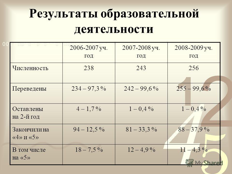 Результаты образовательной деятельности 2006-2007 уч. год 2007-2008 уч. год 2008-2009 уч. год Численность238243256 Переведены234 – 97,3 %242 – 99,6 %255 – 99,6 % Оставлены на 2-й год 4 – 1,7 %1 – 0,4 % Закончили на «4» и «5» 94 – 12,5 %81 – 33,3 %88