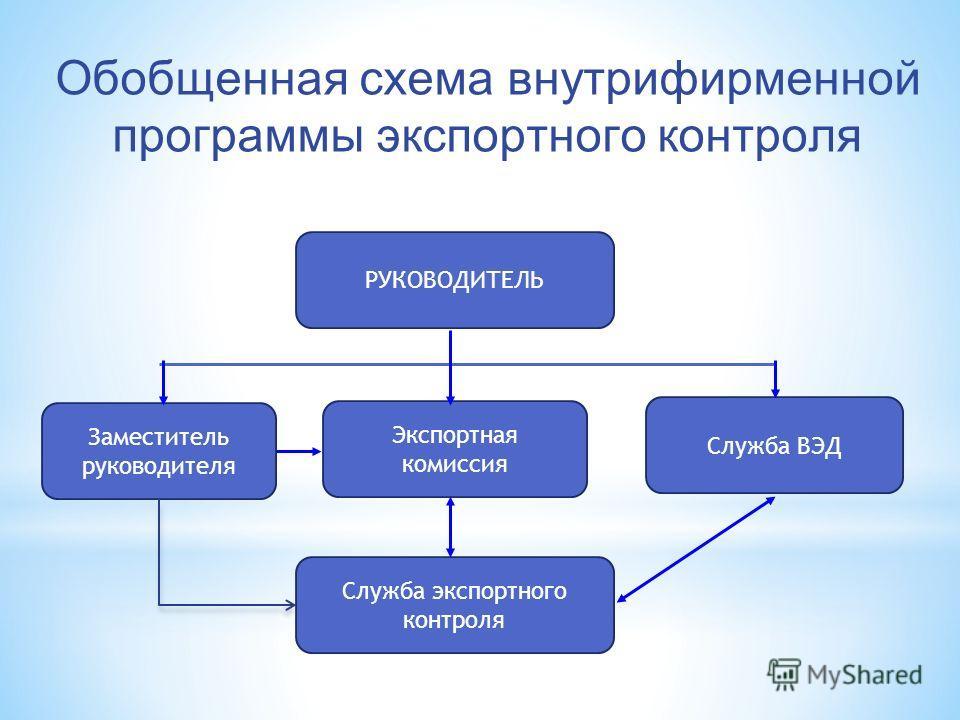 Обобщенная схема внутрифирменной программы экспортного контроля РУКОВОДИТЕЛЬ Служба ВЭД Экспортная комиссия Заместитель руководителя Служба экспортного контроля