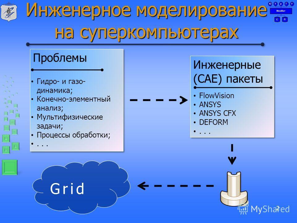 Инженерное моделирование на суперкомпьютерах 2 Проблемы Гидро- и газо- динамика; Конечно-элементный анализ; Мультифизические задачи; Процессы обработки;... Инженерные (CAE) пакеты FlowVision ANSYS ANSYS CFX DEFORM... Grid