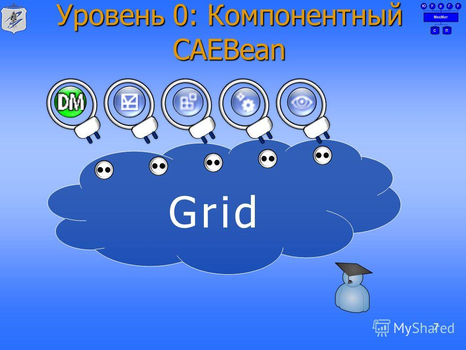 Grid Уровень 0: Компонентный CAEBean 7