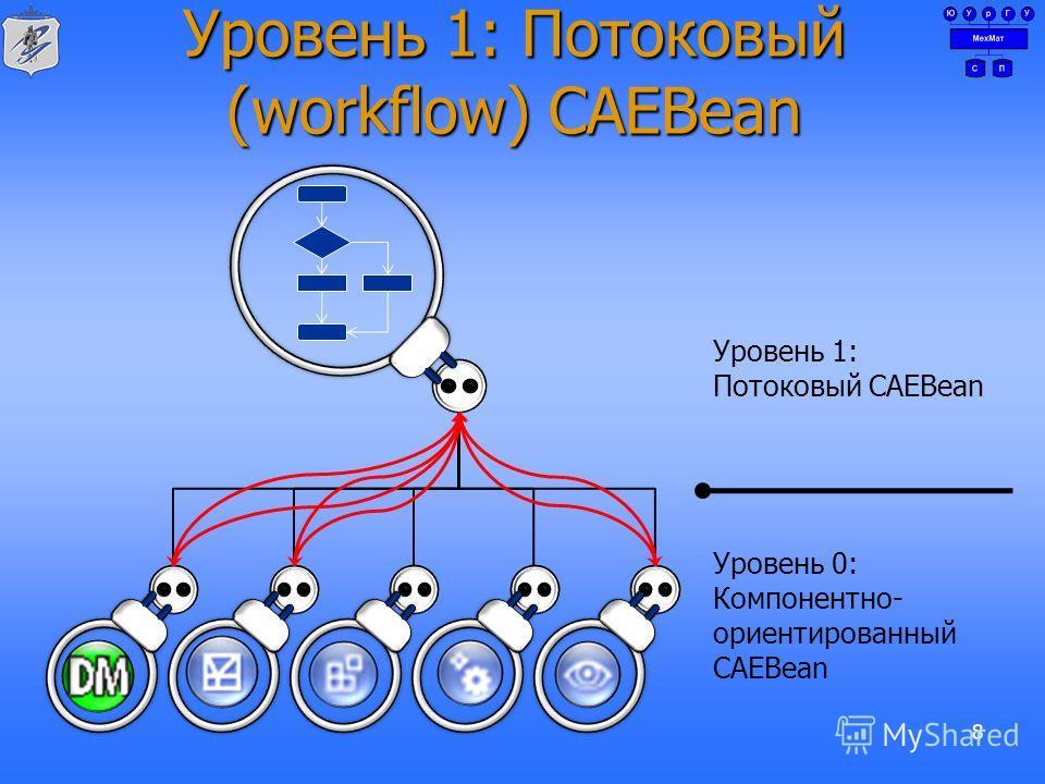 Уровень 1: Потоковый (workflow) CAEBean 8 Уровень 0: Компонентно- ориентированный CAEBean Уровень 1: Потоковый CAEBean