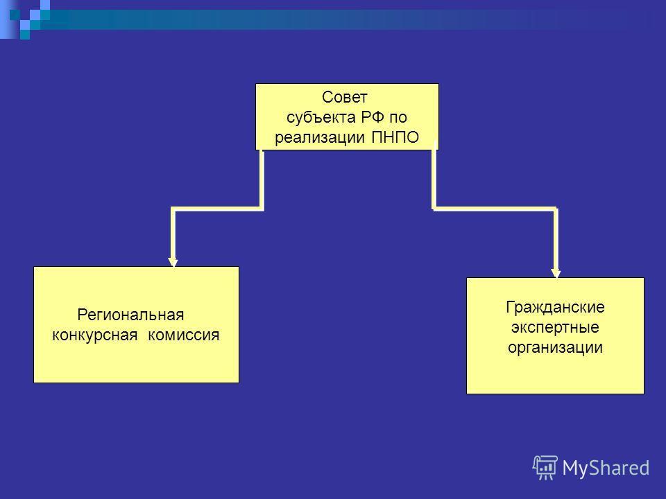 Совет субъекта РФ по реализации ПНПО Региональная конкурсная комиссия Гражданские экспертные организации