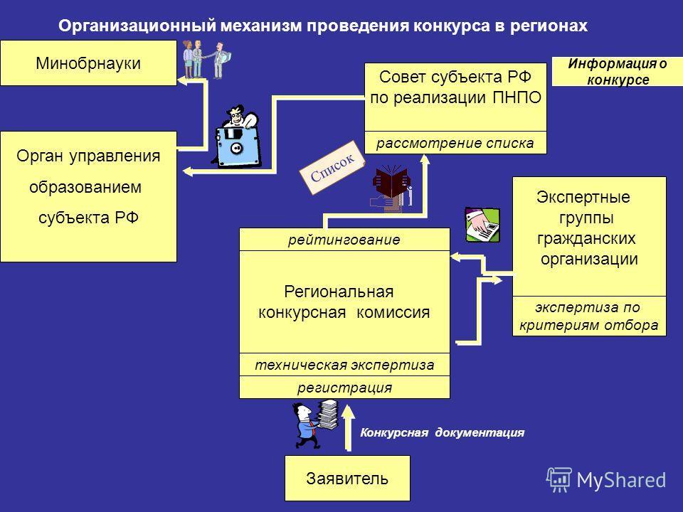 Заявитель Региональная конкурсная комиссия Конкурсная документация Экспертные группы гражданских организации техническая экспертиза регистрация рейтингование экспертиза по критериям отбора Совет субъекта РФ по реализации ПНПО рассмотрение списка Инфо