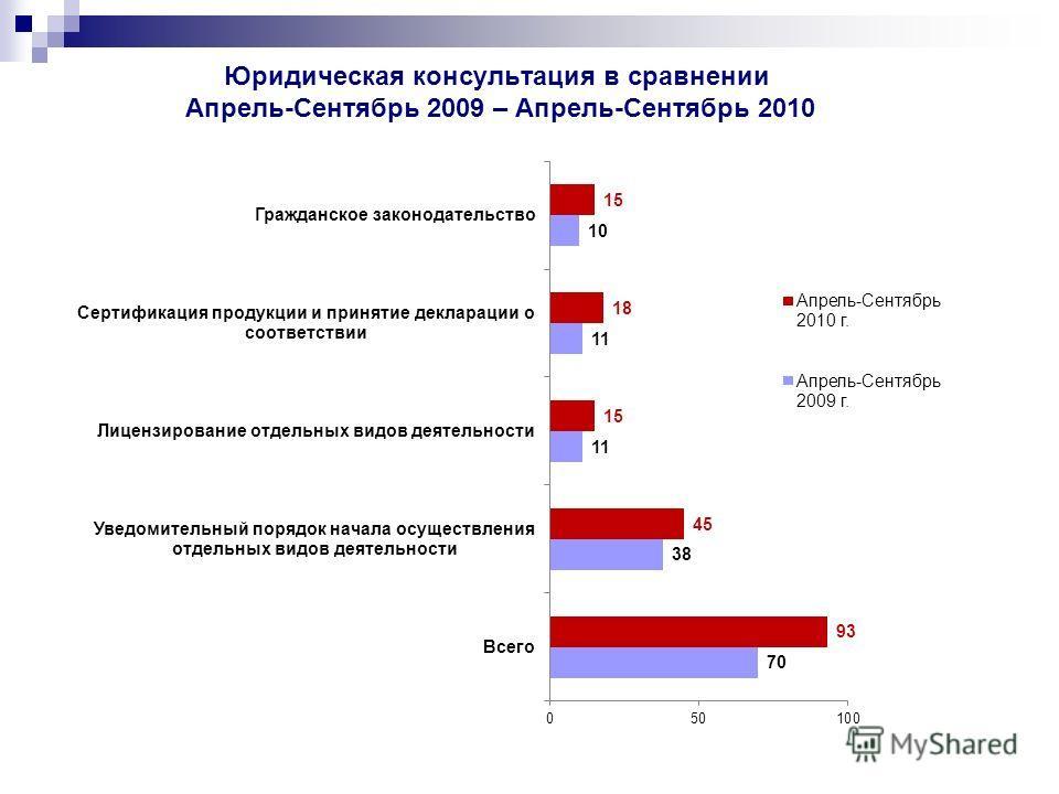 Юридическая консультация в сравнении Апрель-Сентябрь 2009 – Апрель-Сентябрь 2010