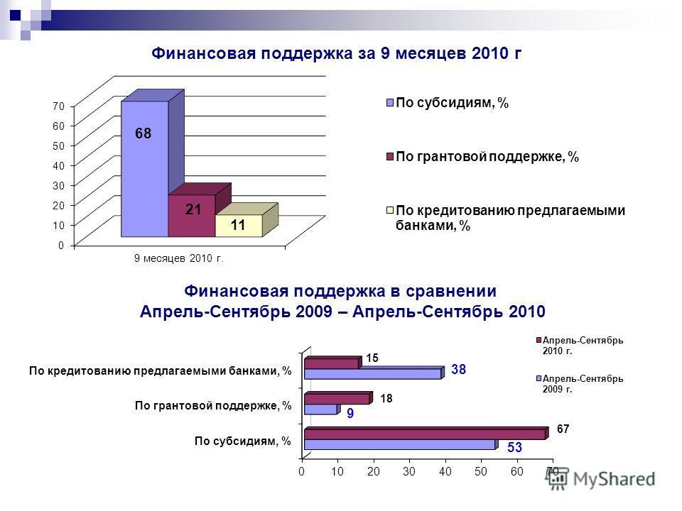 Финансовая поддержка за 9 месяцев 2010 г Финансовая поддержка в сравнении Апрель-Сентябрь 2009 – Апрель-Сентябрь 2010