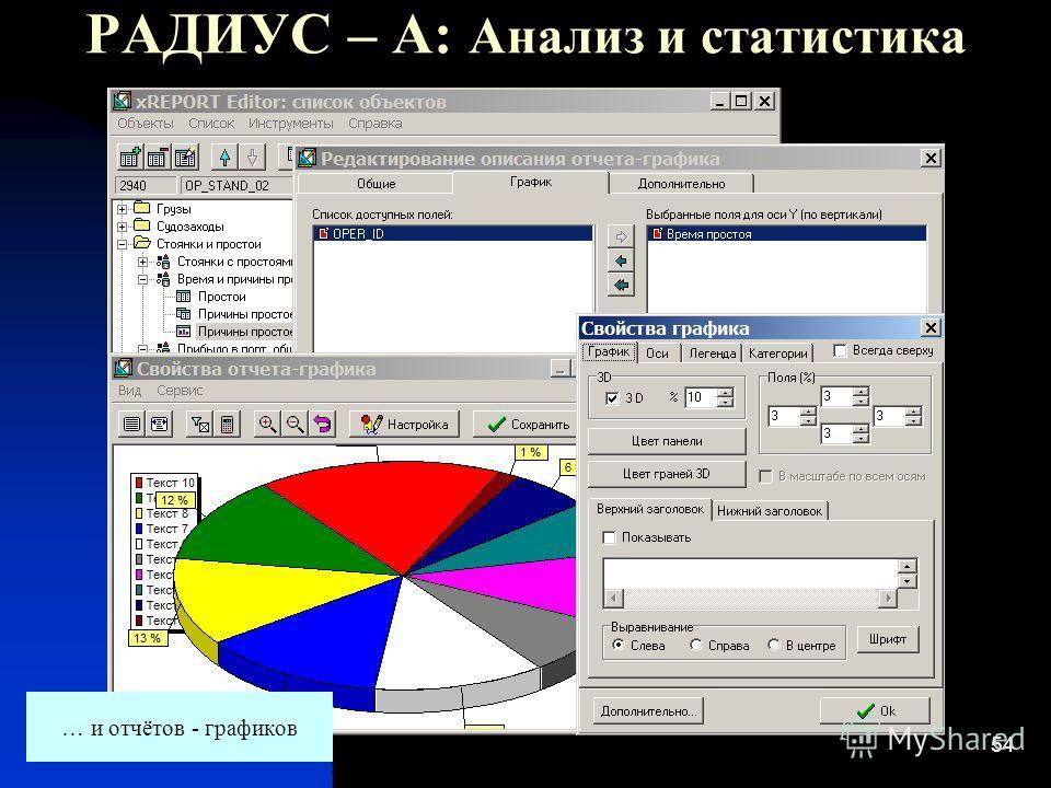 54 РАДИУС – А: Анализ и статистика … и отчётов - графиков