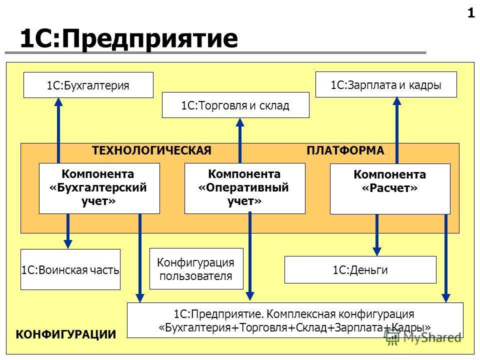 1 КОНФИГУРАЦИИ ТЕХНОЛОГИЧЕСКАЯ ПЛАТФОРМА 1С:Предприятие Компонента «Оперативный учет» Компонента «Расчет» 1С:Зарплата и кадры 1С:Бухгалтерия 1С:Торговля и склад 1С:Предприятие. Комплексная конфигурация «Бухгалтерия+Торговля+Склад+Зарплата+Кадры» 1С:Д