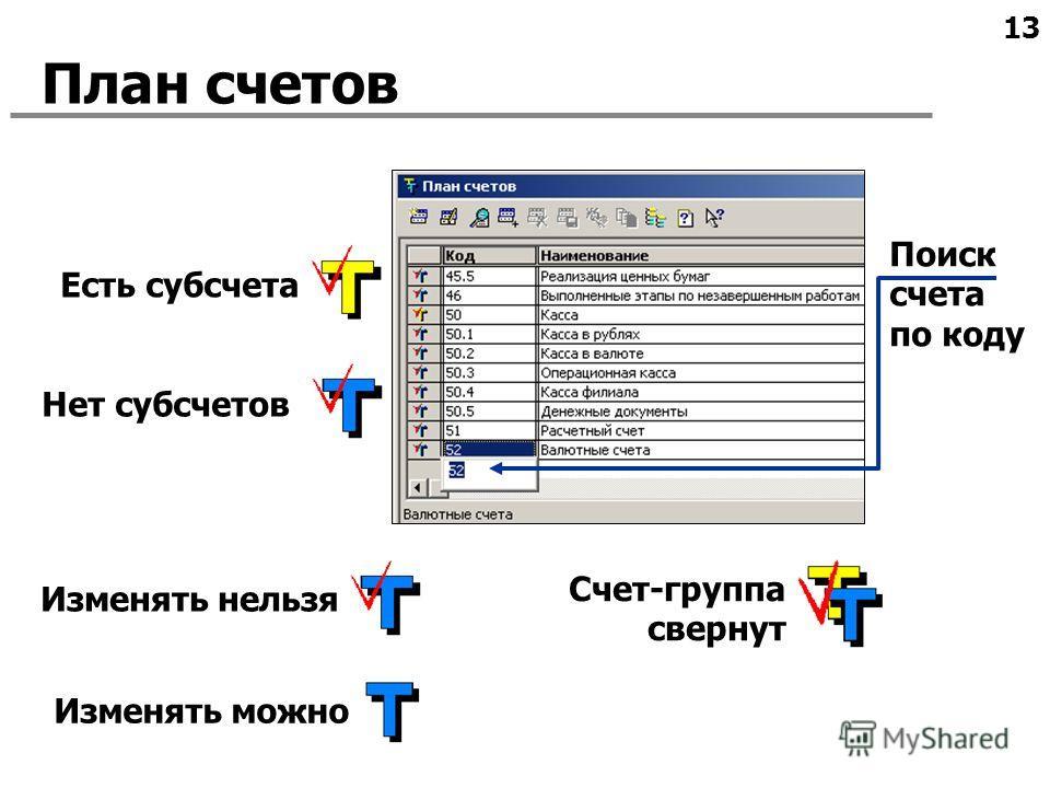 13 План счетов Поиск счета по коду Есть субсчета Нет субсчетов Изменять можно Счет-группа свернут Изменять нельзя