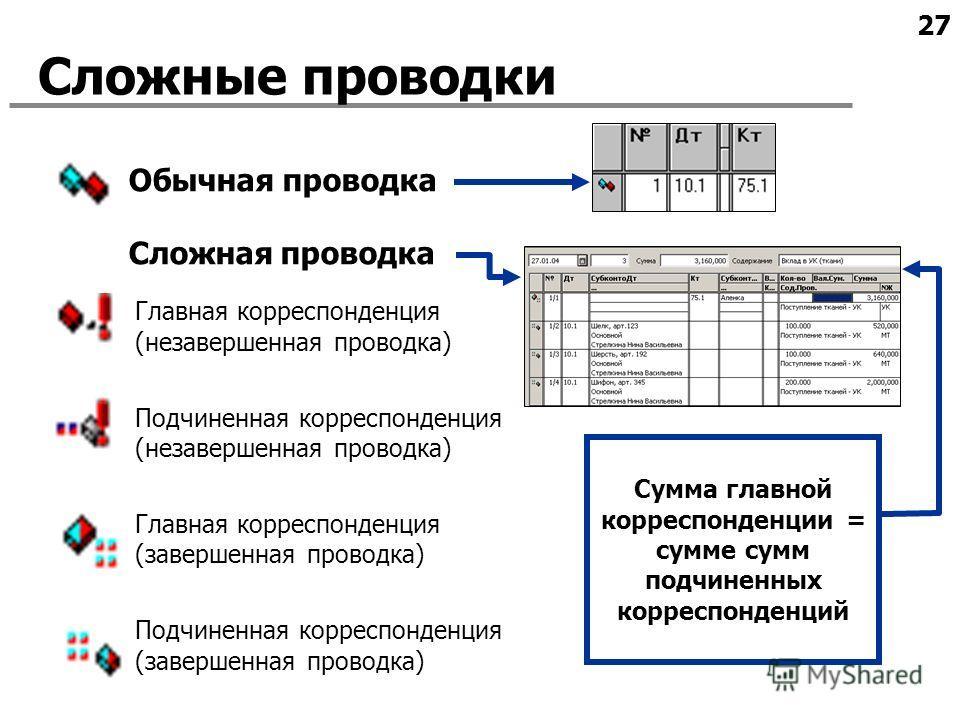 27 Сложные проводки Обычная проводка Сложная проводка Главная корреспонденция (незавершенная проводка) Подчиненная корреспонденция (незавершенная проводка) Главная корреспонденция (завершенная проводка) Подчиненная корреспонденция (завершенная провод