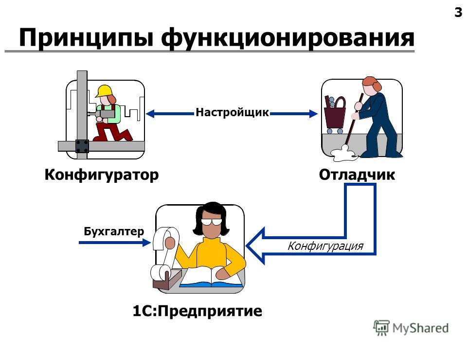 3 Принципы функционирования 1С:Предприятие КонфигураторОтладчик Бухгалтер Настройщик Конфигурация