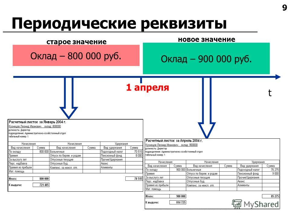 9 1 апреля Периодические реквизиты t Оклад – 800 000 руб. Оклад – 900 000 руб. старое значение новое значение