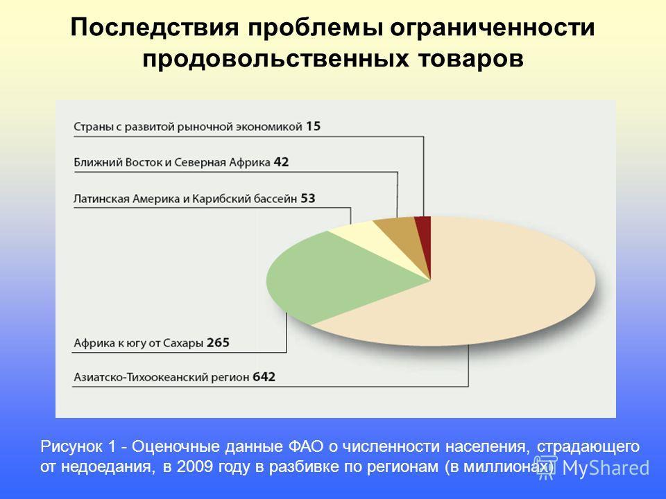 Последствия проблемы ограниченности продовольственных товаров Рисунок 1 - Оценочные данные ФАО о численности населения, страдающего от недоедания, в 2009 году в разбивке по регионам (в миллионах)