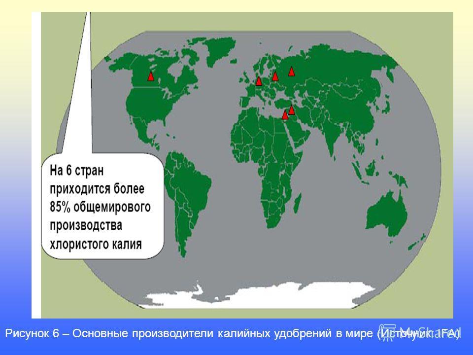 Рисунок 6 – Основные производители калийных удобрений в мире (Источник: IFA)