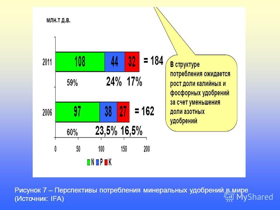 Рисунок 7 – Перспективы потребления минеральных удобрений в мире (Источник: IFA)