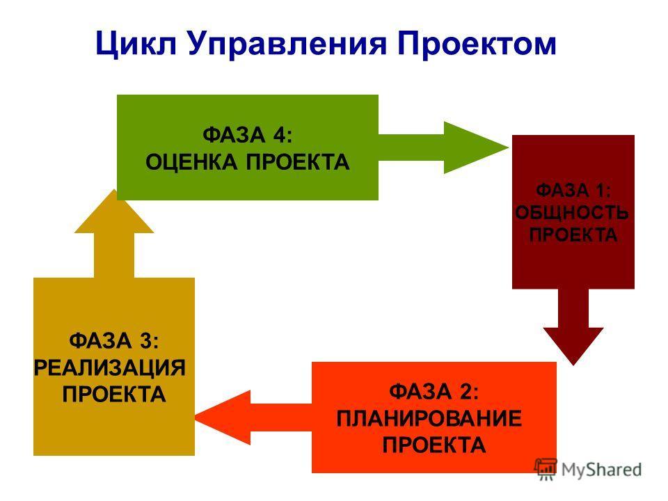 Цикл Управления Проектом ФАЗА 1: ОБЩНОСТЬ ПРОЕКТА ФАЗА 2: ПЛАНИРОВАНИЕ ПРОЕКТА ФАЗА 3: РЕАЛИЗАЦИЯ ПРОЕКТА ФАЗА 4: ОЦЕНКА ПРОЕКТА