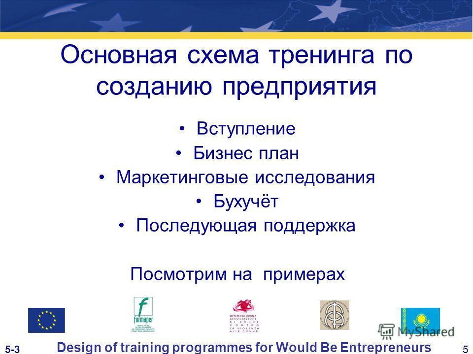 5-35 Design of training programmes for Would Be Entrepreneurs Основная схема тренинга по созданию предприятия Вступление Бизнес план Маркетинговые исследования Бухучёт Последующая поддержка Посмотрим на примерах