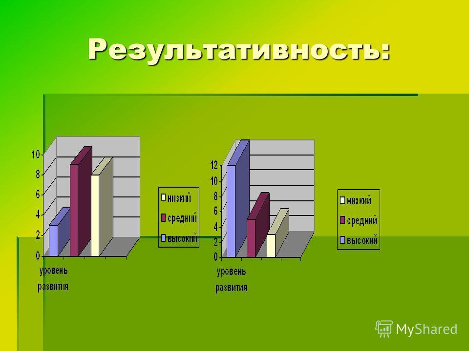 Результативность: