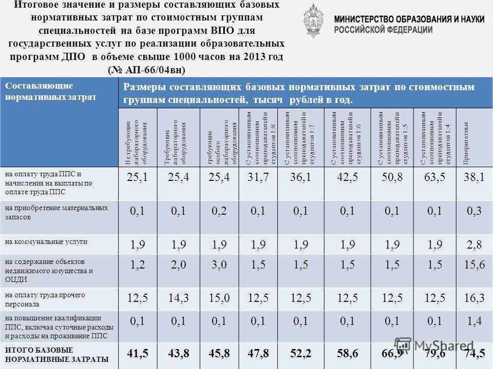 Составляющие нормативных затрат Размеры составляющих базовых нормативных затрат по стоимостным группам специальностей, тысяч рублей в год. Не требующие лабораторного оборудования Требующие лабораторного оборудования требующие особого лабораторного об
