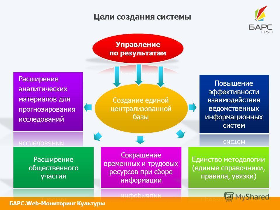 БАРС.Web-Мониторинг Культуры Цели создания системы Создание единой централизованной базы