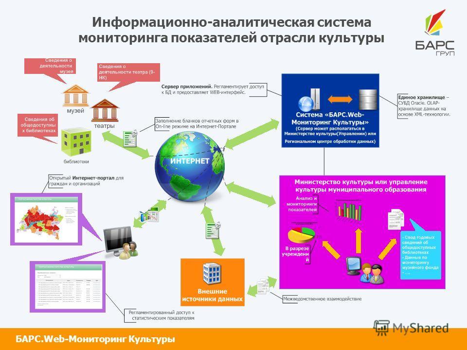 Информационно-аналитическая система мониторинга показателей отрасли культуры БАРС.Web-Мониторинг Культуры