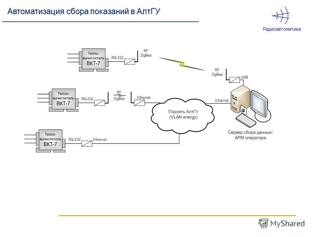 Радиоавтоматика Автоматизация сбора показаний в АлтГУ