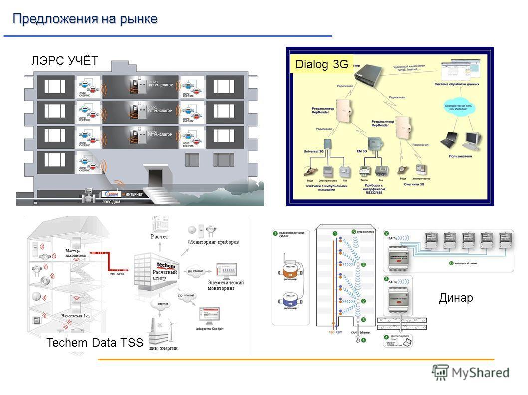 ЛЭРС УЧЁТ Dialog 3G Techem Data TSS Динар Предложения на рынке